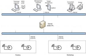 Hệ thống quản lý nhân viên và tính lương